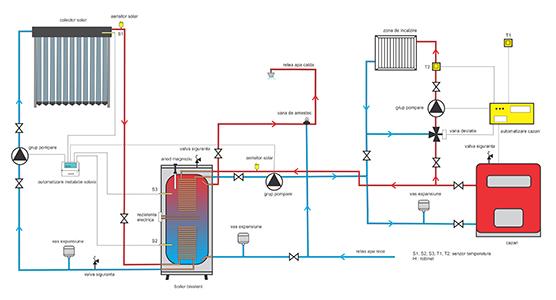schema instalare panou solar termic Nedavi Solar