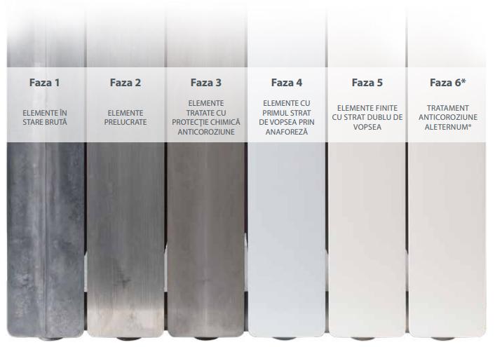 calorifer din aluminiu fondital vopsire optimclima