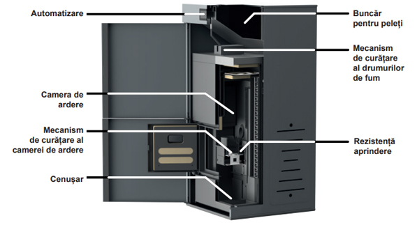 centrala termica pe peleti Biopellet Premium 18 Ferroli Optimclima