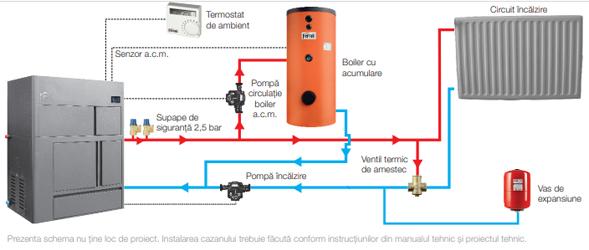 centrala termica pe peleti ferroli optimclima
