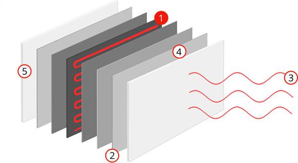 principiul incalzirii cu Panoul Radiant Metalic