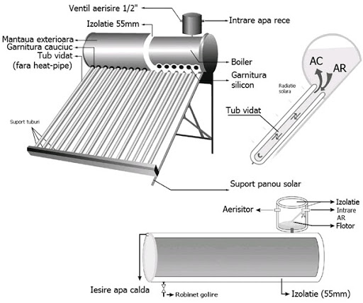 Descriere panou solar
