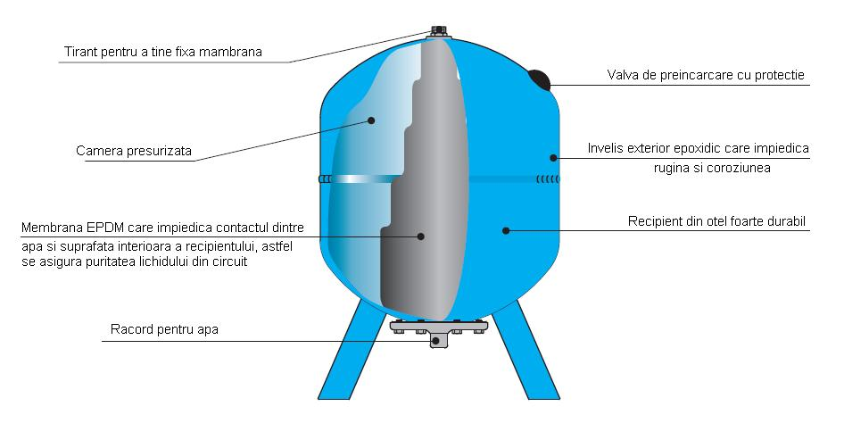 Vas de expansiune pentru solar Aqua System 18 L