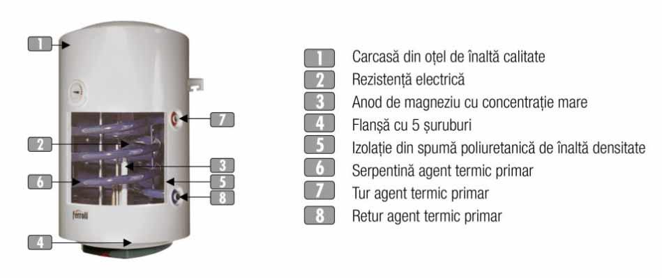 Boiler-Electric-Ferroli-Calypso-80-VEMT-RE-caracteristici